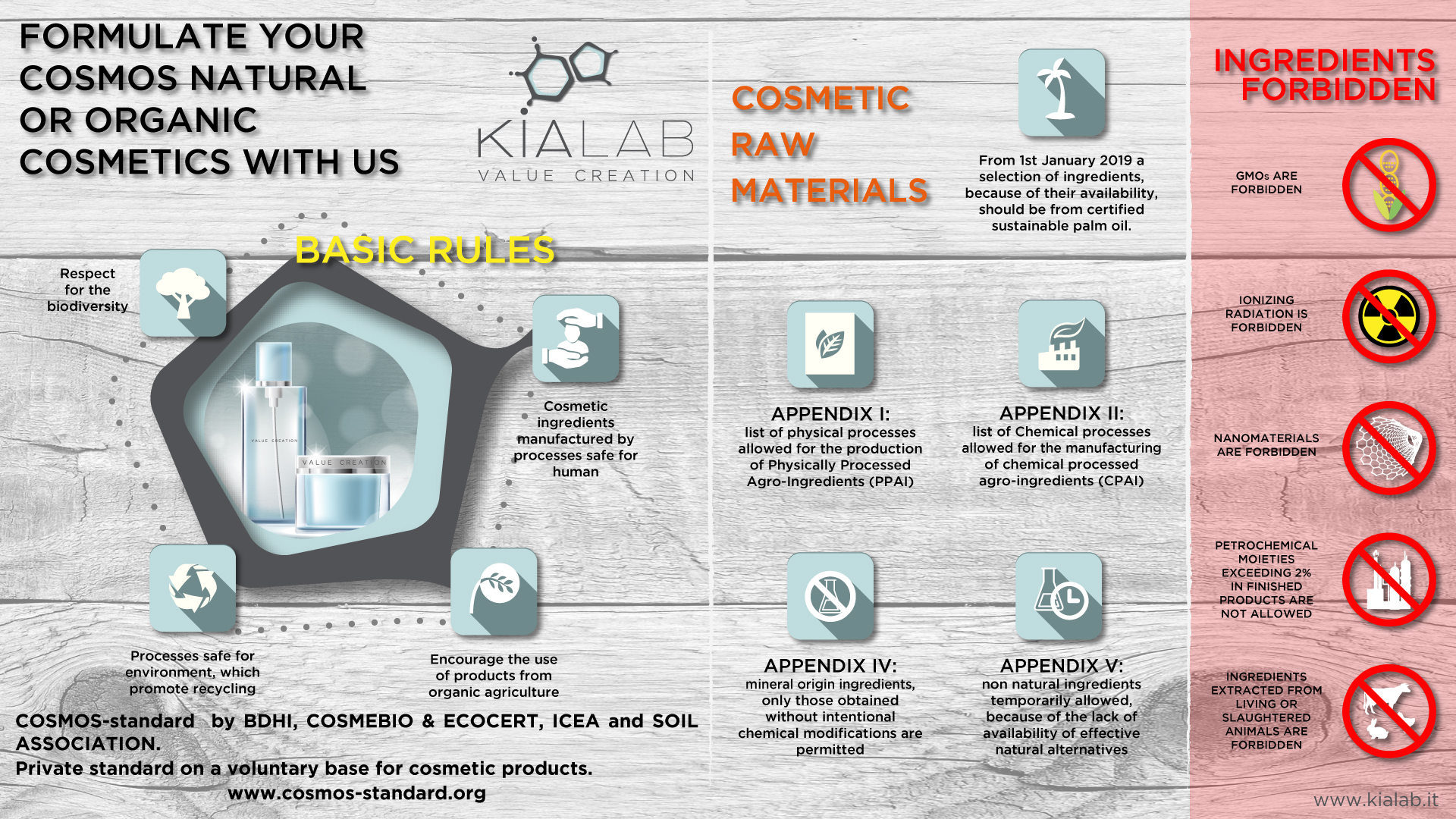 COSMOS standard overview Kialab